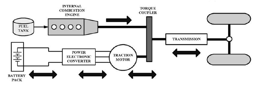 hybrid electric car diagram