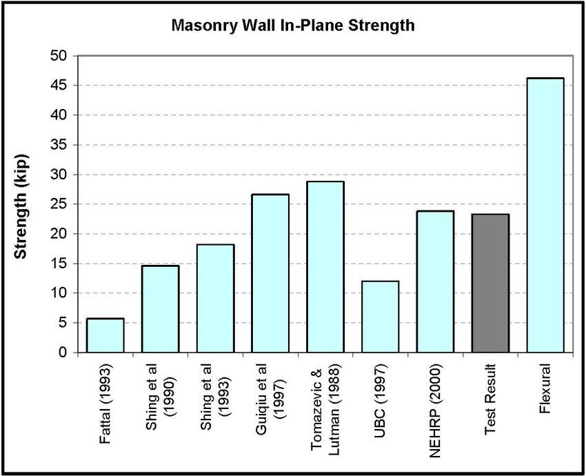 In-plane strength of masonry wall test specimen (1 kip \u003d 4448 KN