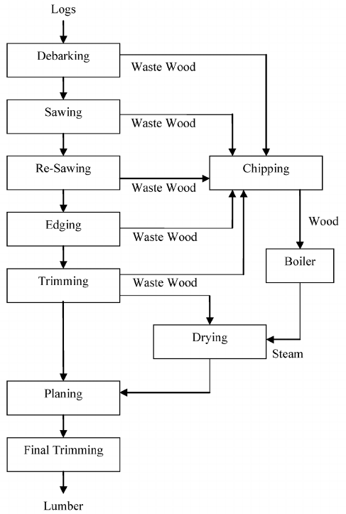example of a manufacturing process flow chart