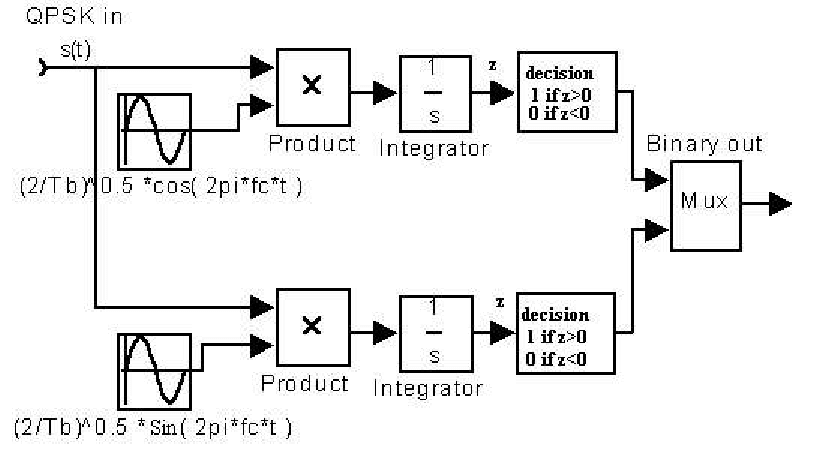 fig qpsk modulator block diagram