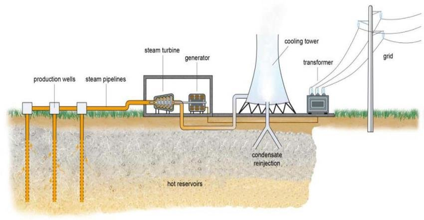 Schematic of a geothermal power plant Figure 5 shows the geothermal