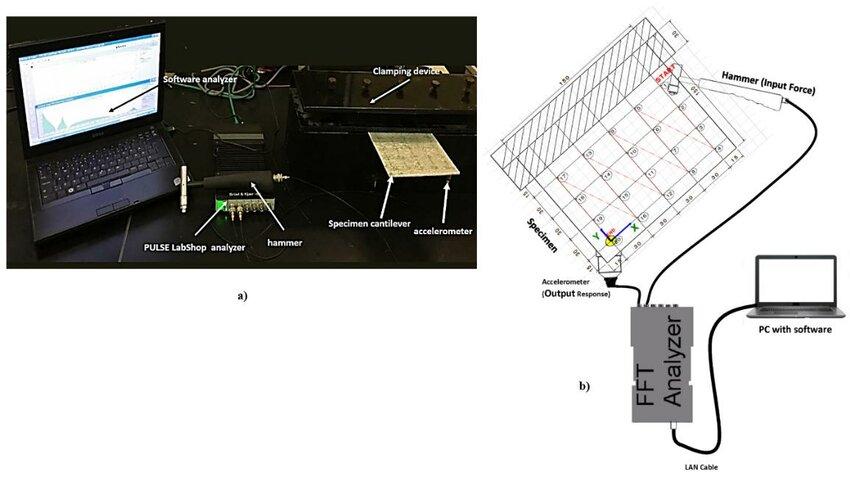 Vibration test setup a) vibration test tools, b) Wiring Schematic