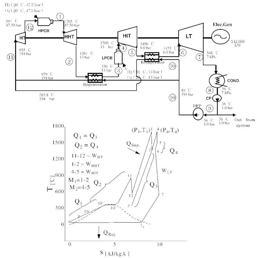 rankine cycle hs diagram