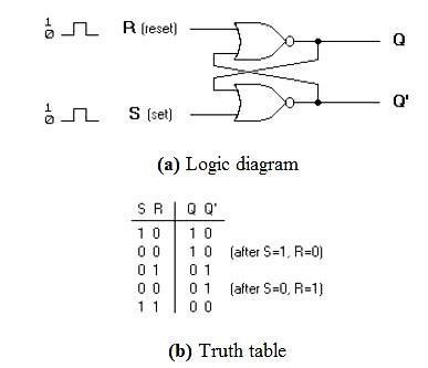 Basic flip-flop circuit with NOR gates Download Scientific Diagram