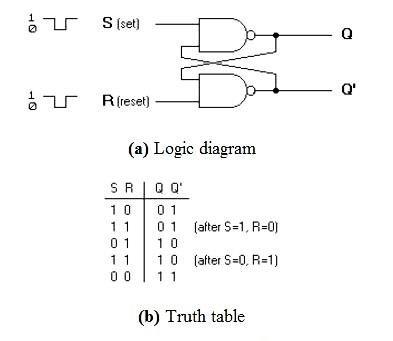 Sr Flip Flop Logic Diagram And Truth Table - Wwwcaseistore \u2022
