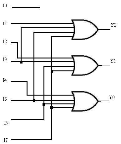 Logic Diagram of octal to binary encoder Download Scientific Diagram