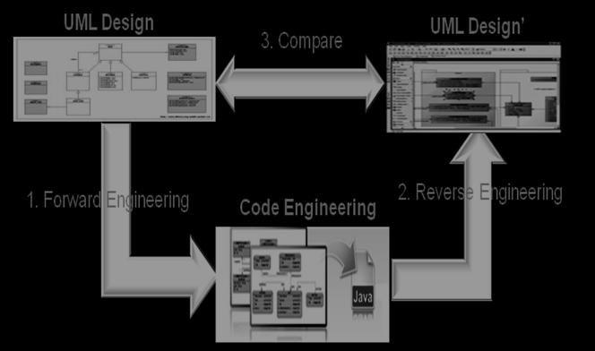 Roundtrip Engineering Experiment B Reconstruction of UML Diagram