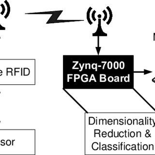 rfid tag block diagram