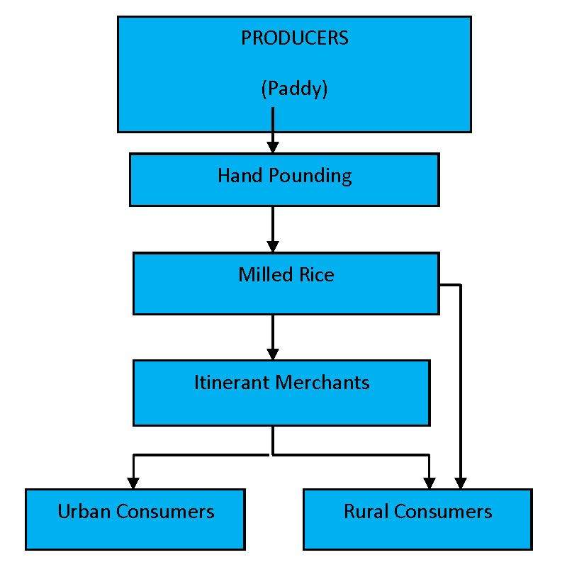 Figure A31 Marketing channels for domestic rice in Guinea-Bissau