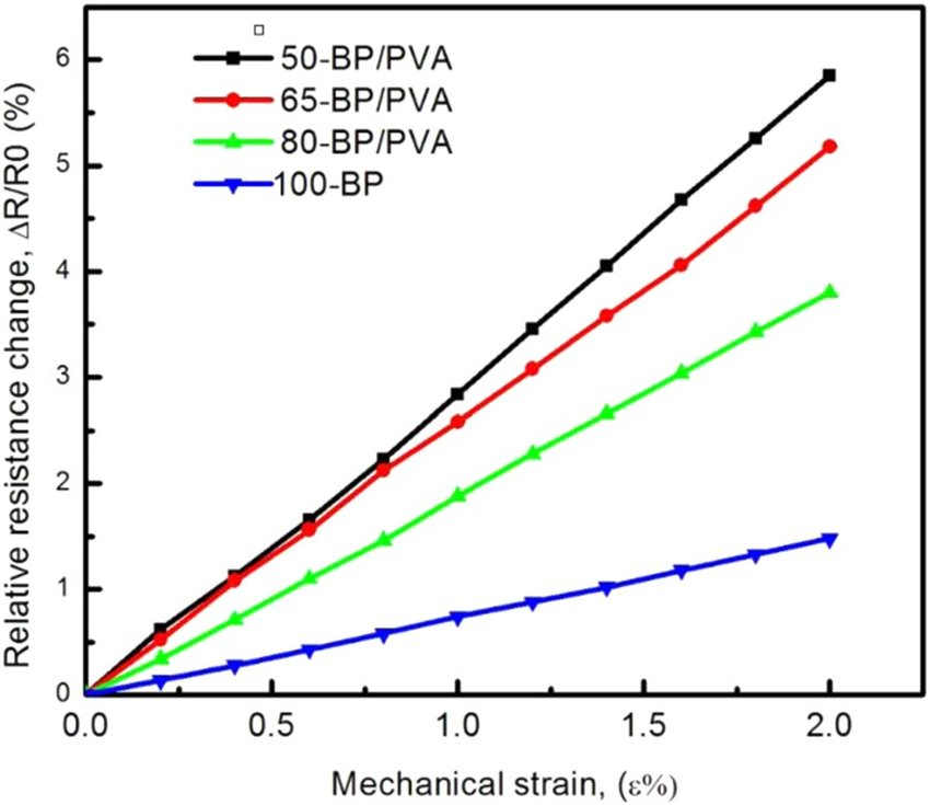 Relative resistance change as a function of mechanical strain of BP