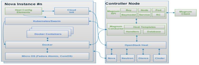 OpenStack Magnum Project Architecture116 Download Scientific