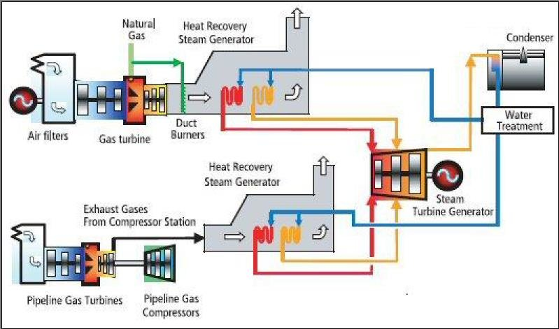 Process flow of combined cycle power plant Download Scientific Diagram