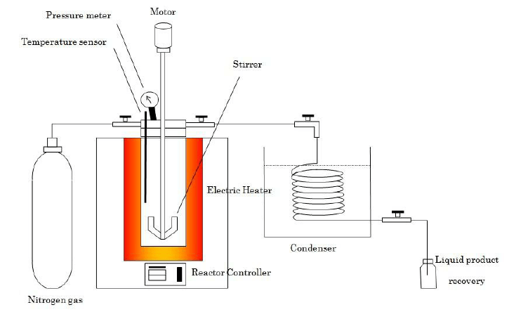 autoclave schematic diagram