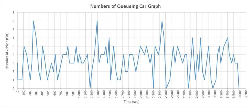 Numbers of Queueing Car Graph (source Analysis 2016) Download