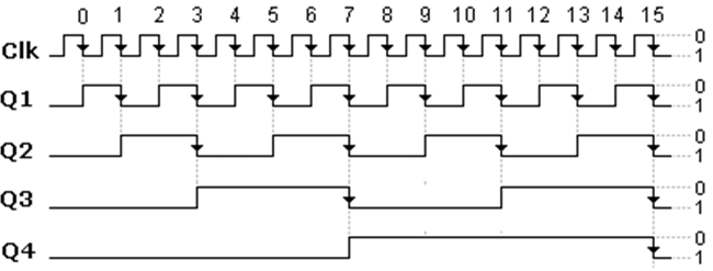 digital timing diagram