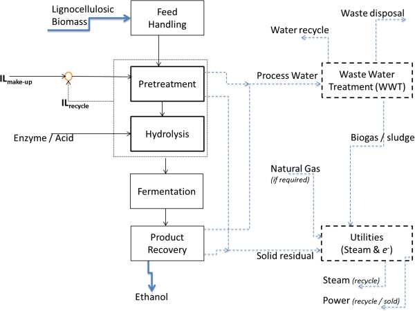 Block flow diagram of the biofuel production pathways modeled