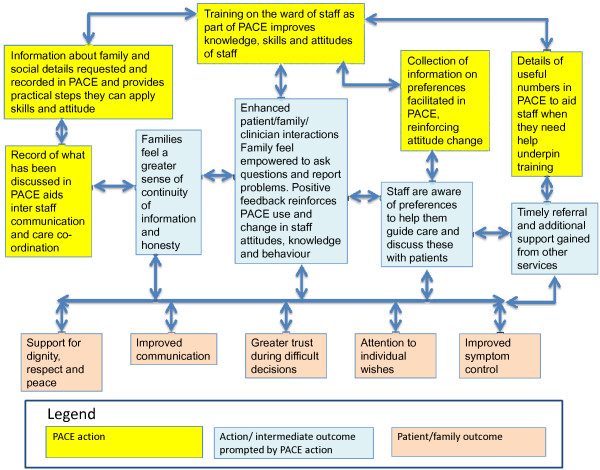 Model of how Psychosocial Assessment and Communication Evaluation - psychosocial assessment