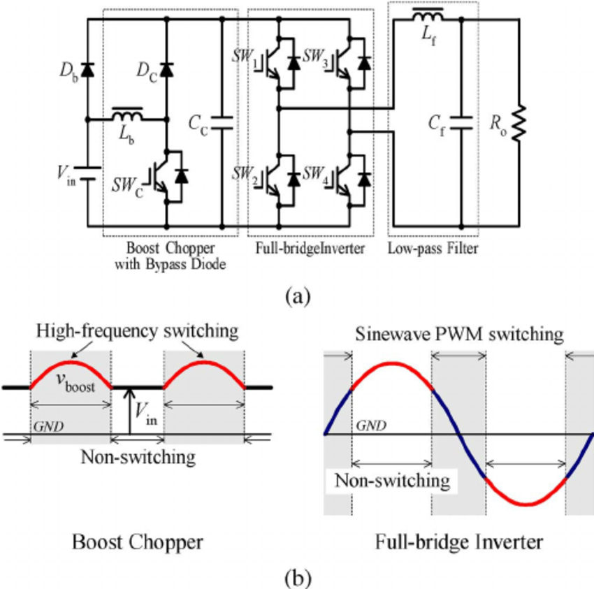 schematic of sinewave single phase inverter