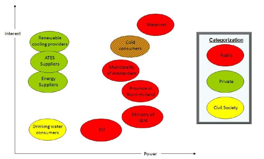 3 Power versus interest matrix of stakeholders Download