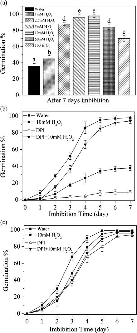 seed germination diagram germination inhibitor and