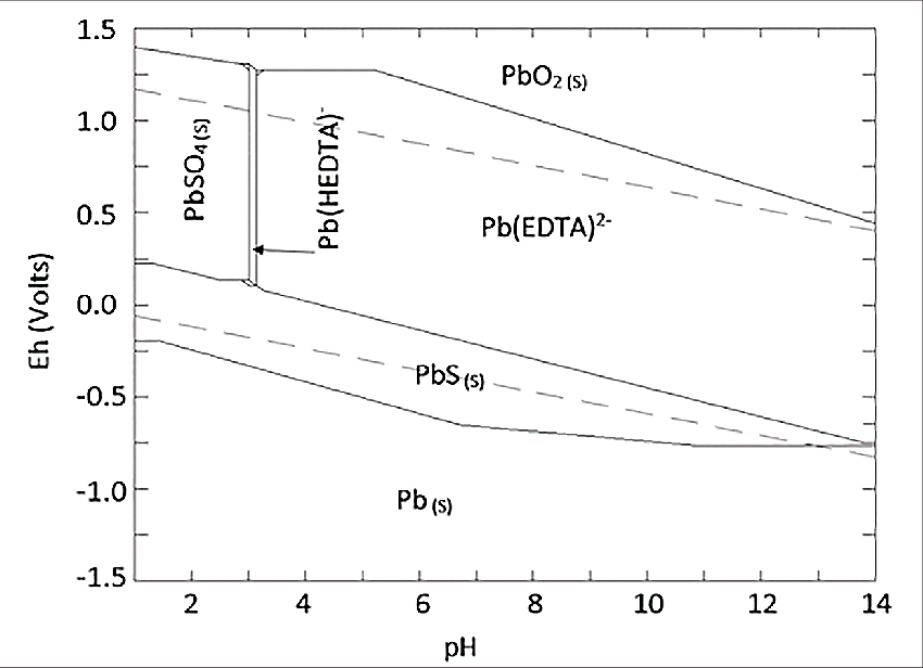 pourbaix diagram lead
