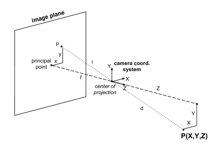 wiring diagram for pinhole camera