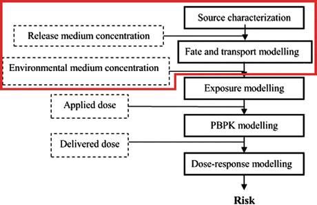 Integrated environmental health risk assessment scheme (based on - health risk assessment