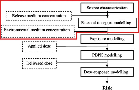 Integrated environmental health risk assessment scheme (based on 2