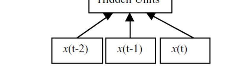 The standard practice for time series forecasting with feed forward