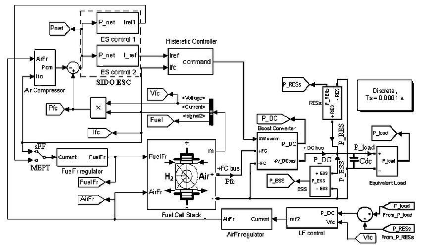 fuel cell vehicle block diagram