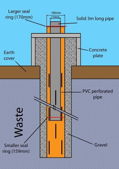 On the left-modifications done to the gas extraction wells; on the