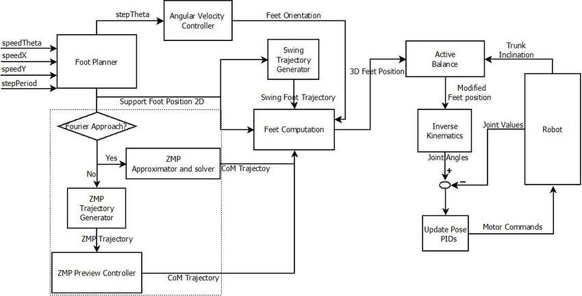 Architecture of the walking engine modules Download Scientific Diagram