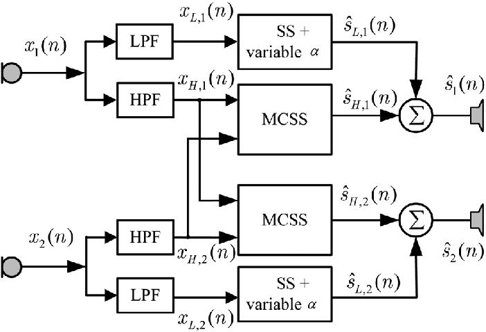 block diagram for microphone