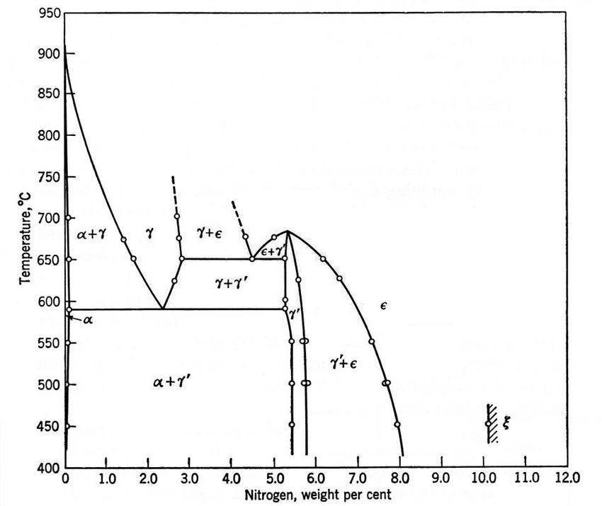 ammonia phase diagram
