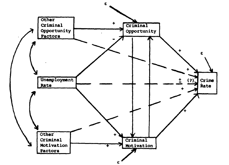 diagram of unemployment