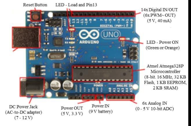 Arduino pin assignment 14 Download Scientific Diagram