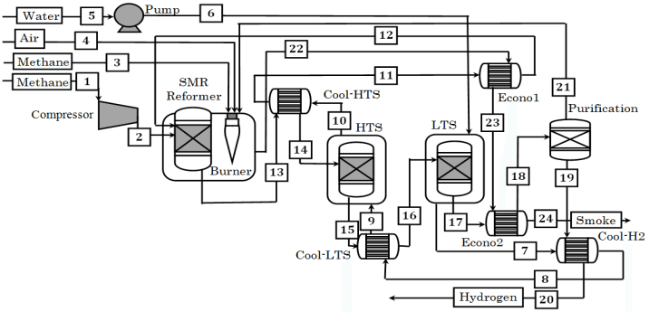 smr process flow diagram