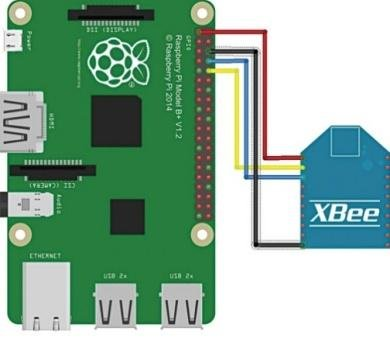 Gateway prototype and connecting of the XBee transceiver to the