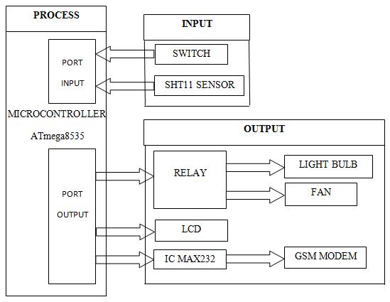 block diagram infant incubator