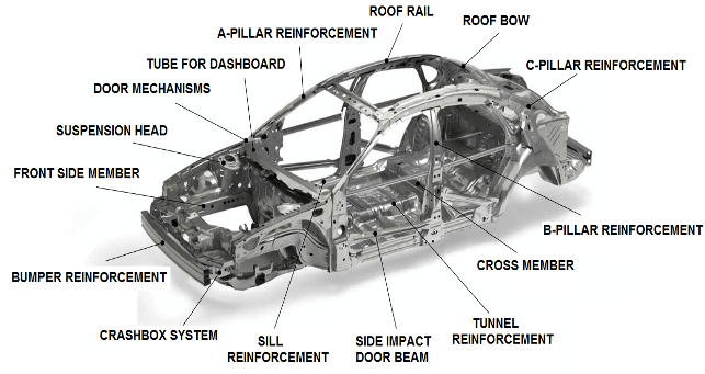 figure 1 bodydiagram of a vehicle