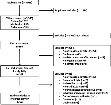 Flow chart for the systematic review Download Scientific Diagram