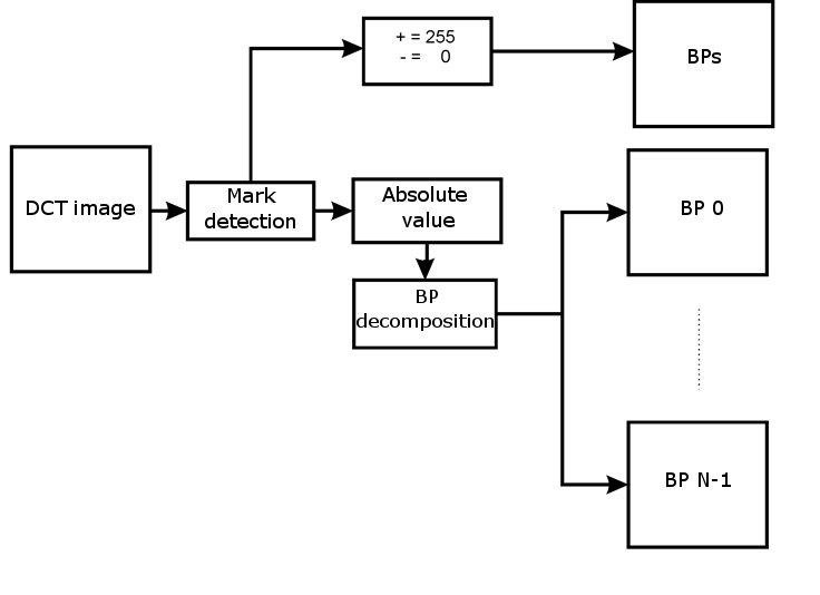 2 Block diagram of ABP decomposer Download Scientific Diagram