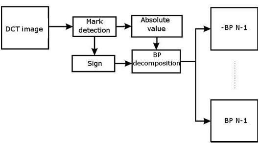 1 Block diagram of RBP decomposer Download Scientific Diagram