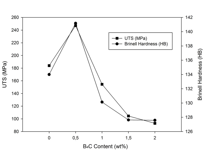 ariation of UTS and Brinell hardness values with nano-sized B4C