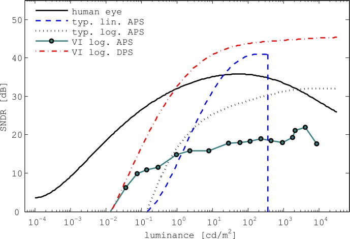 SNDR curves of the human eye, typical linear and logarithmic CMOS