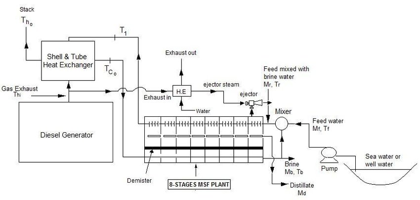Schematic of Diesel generator exhaust waste heat driven MSF-mixing