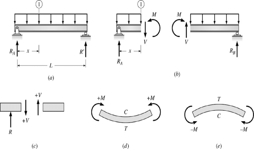 shear force bending moment diagrams