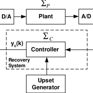 hierarchical diagram operating system