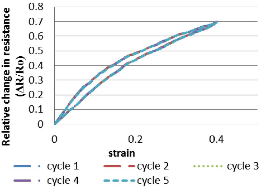 Relative change in resistance-strain graph of the sensor Download