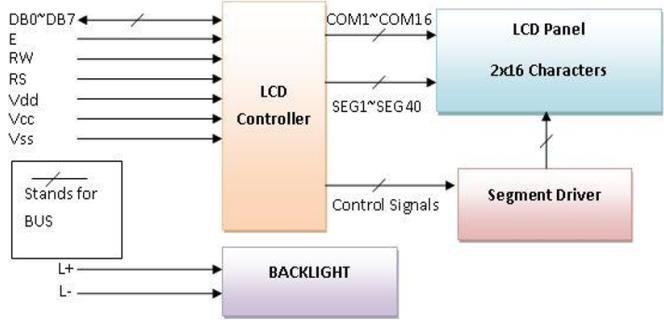 Block Diagram of 16X2 LCD Download Scientific Diagram